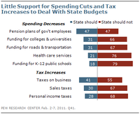 Voters' Schizophrenic Relationship to Budget Balancing