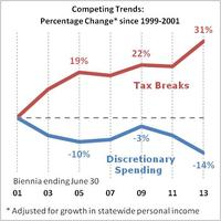 Income Tax Expenditures and the Great State Budget Crunch