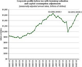 Corporate profit graph
